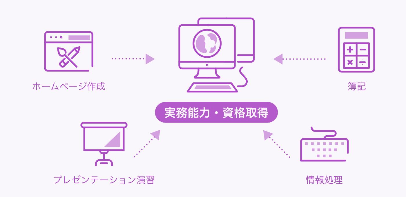 ITビジネス系の紹介画像
